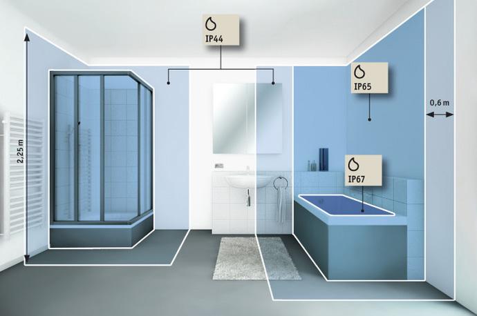 Indice de protection pour spot encastrable salle de bains for Spot encastrable orientable salle de bain